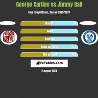 George Carline vs Jimmy Ball h2h player stats