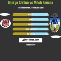 George Carline vs Mitch Hancox h2h player stats