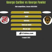 George Carline vs George Fowler h2h player stats