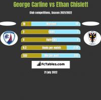 George Carline vs Ethan Chislett h2h player stats