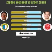 Zaydou Youssouf vs Arber Zeneli h2h player stats