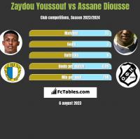 Zaydou Youssouf vs Assane Diousse h2h player stats