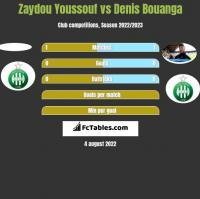 Zaydou Youssouf vs Denis Bouanga h2h player stats