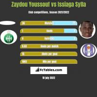 Zaydou Youssouf vs Issiaga Sylla h2h player stats