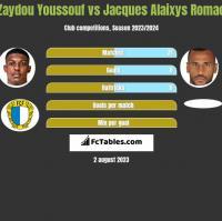 Zaydou Youssouf vs Jacques Alaixys Romao h2h player stats
