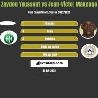 Zaydou Youssouf vs Jean-Victor Makengo h2h player stats
