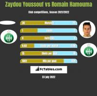 Zaydou Youssouf vs Romain Hamouma h2h player stats