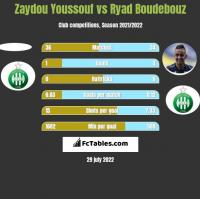 Zaydou Youssouf vs Ryad Boudebouz h2h player stats