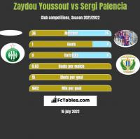 Zaydou Youssouf vs Sergi Palencia h2h player stats