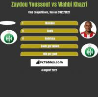 Zaydou Youssouf vs Wahbi Khazri h2h player stats