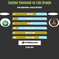 Zaydou Youssouf vs Luiz Araujo h2h player stats