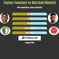 Zaydou Youssouf vs Marshall Munetsi h2h player stats