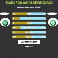 Zaydou Youssouf vs Mahdi Camara h2h player stats