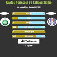 Zaydou Youssouf vs Kalidou Sidibe h2h player stats