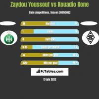 Zaydou Youssouf vs Kouadio Kone h2h player stats