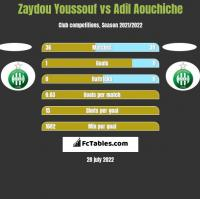 Zaydou Youssouf vs Adil Aouchiche h2h player stats