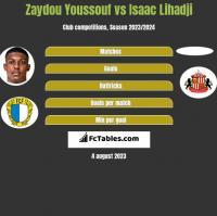 Zaydou Youssouf vs Isaac Lihadji h2h player stats