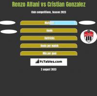 Renzo Alfani vs Cristian Gonzalez h2h player stats
