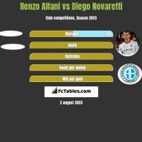 Renzo Alfani vs Diego Novaretti h2h player stats
