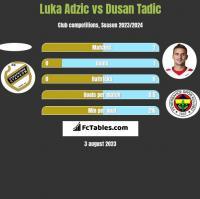 Luka Adzic vs Dusan Tadic h2h player stats
