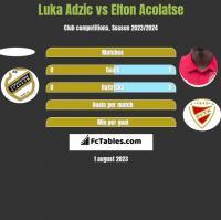 Luka Adzic vs Elton Acolatse h2h player stats