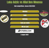Luka Adzic vs Hilal Ben Moussa h2h player stats