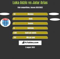 Luka Adzic vs Jafar Arias h2h player stats