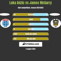 Luka Adzic vs James McGarry h2h player stats