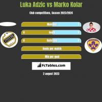 Luka Adzic vs Marko Kolar h2h player stats