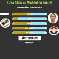 Luka Adzic vs Michael de Leeuw h2h player stats