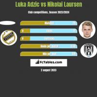 Luka Adzic vs Nikolai Laursen h2h player stats
