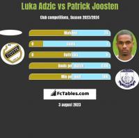 Luka Adzic vs Patrick Joosten h2h player stats