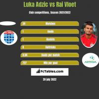 Luka Adzic vs Rai Vloet h2h player stats