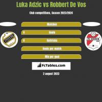 Luka Adzic vs Robbert De Vos h2h player stats