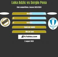 Luka Adzic vs Sergio Pena h2h player stats