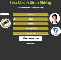 Luka Adzic vs Simon Tibbling h2h player stats