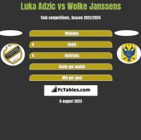 Luka Adzic vs Wolke Janssens h2h player stats