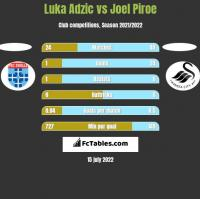 Luka Adzic vs Joel Piroe h2h player stats