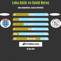 Luka Adzic vs David Neres h2h player stats