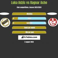 Luka Adzic vs Ragnar Ache h2h player stats