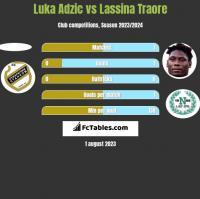 Luka Adzic vs Lassina Traore h2h player stats