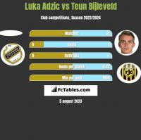 Luka Adzic vs Teun Bijleveld h2h player stats