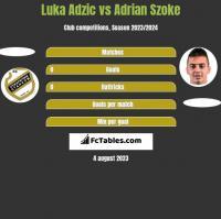 Luka Adzic vs Adrian Szoke h2h player stats