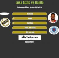 Luka Adzic vs Danilo h2h player stats
