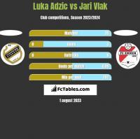 Luka Adzic vs Jari Vlak h2h player stats