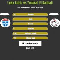 Luka Adzic vs Youssef El Kachati h2h player stats