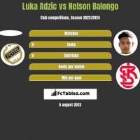 Luka Adzic vs Nelson Balongo h2h player stats