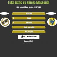 Luka Adzic vs Hamza Massoudi h2h player stats