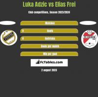 Luka Adzic vs Elias Frei h2h player stats