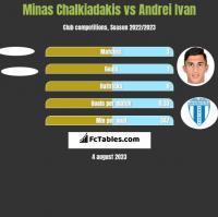 Minas Chalkiadakis vs Andrei Ivan h2h player stats